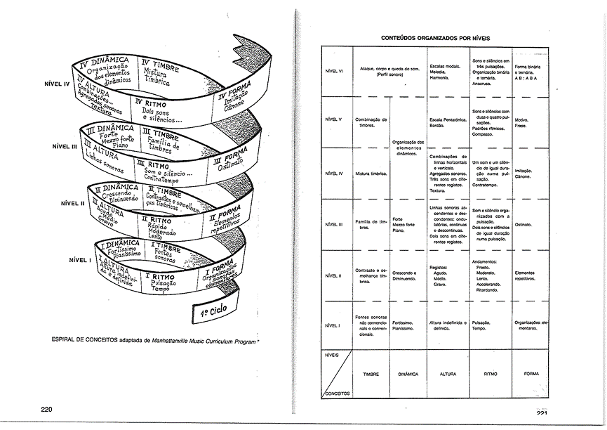 Spiral and square for developing musical concepts